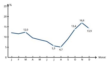 Abbildung 5: Beliebteste Saison für die OP <sup>2</sup>