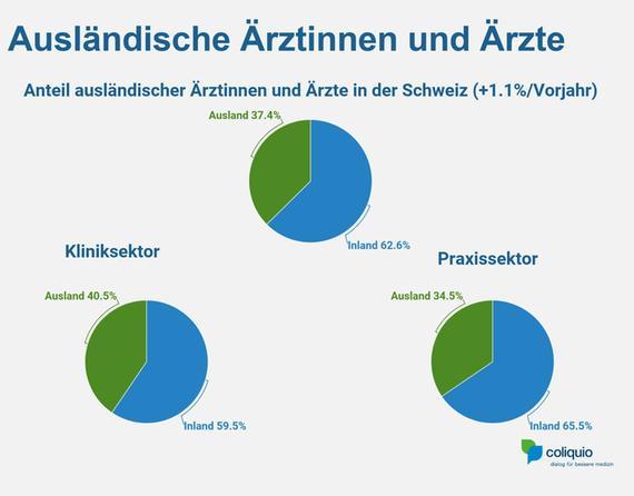 Abb. 2: Anteil ausländischer Ärztinnen und Ärzte in der Schweiz.