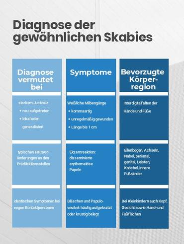 Diagnose der gewöhlichen Skabies (mod. nach 4).